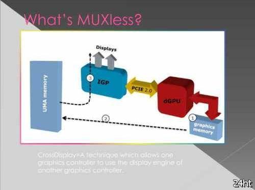 AMD Power Express 4.0 – новая альтернатива технологии NVIDIA Optimus