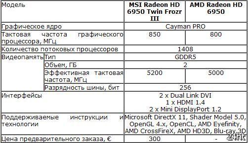 Анонс оптимизированной видеокарты MSI Radeon HD 6950 Twin Frozr III
