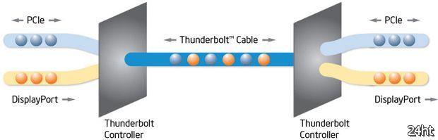 Canon объявила о поддержке технологии Intel Thunderbolt