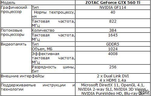 ZOTAC GeForce GTX 560 Ti Multiview – новая видеокарта с поддержкой шести мониторов