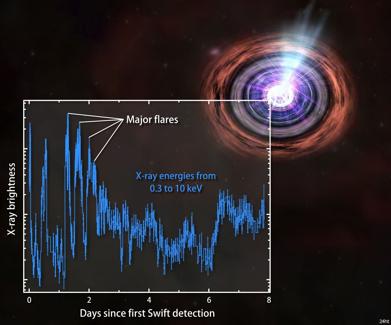 Беспрецедентный взрыв изучают все телескопы НАСА