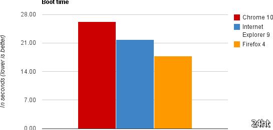 Chrome 10, IE 9, Firefox 4 — быстрее, выше, сильнее