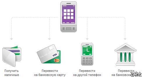 """""""МегаФон""""запустил сервис мобильных платежей"""