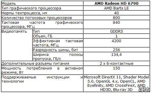Первые снимки новой видеокарты MSI Radeon HD 6790