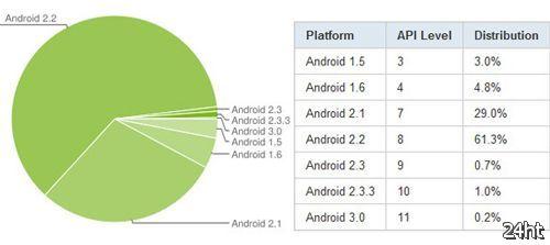 Версия 2.2 — самая распространенная версия Android