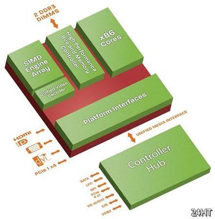 AMD представила два APU с TDP менее 7 Вт для встраиваемых систем