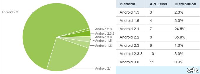 Android 2.2 сейчас установлена на 65,9% активных Android-аппаратов