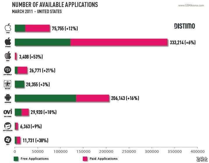 Android Market обошел App Store по количеству бесплатных приложений