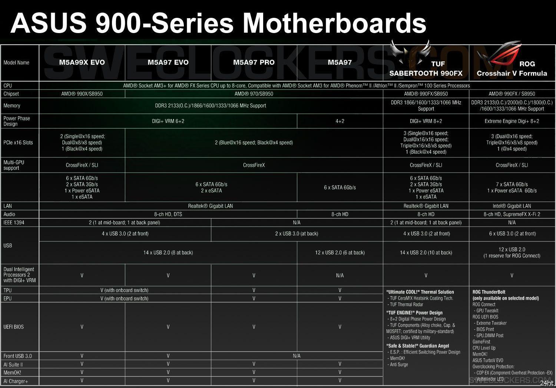 Подробности о платах ASUS серии M5A для процессоров AMD AM3+