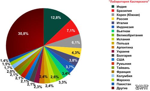 Россия продолжает сдавать позиции в рейтинге стран - источников спама
