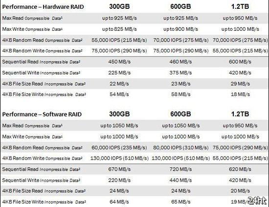 SSD-новинки OCZ VeloDrive с интерфейсом PCI Express x8