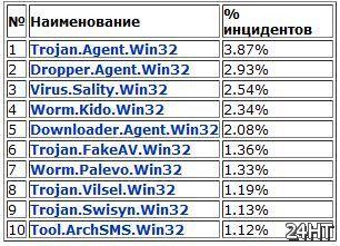 Вирусная активность за апрель 2011 года: наиболее популярные вредоносные программы