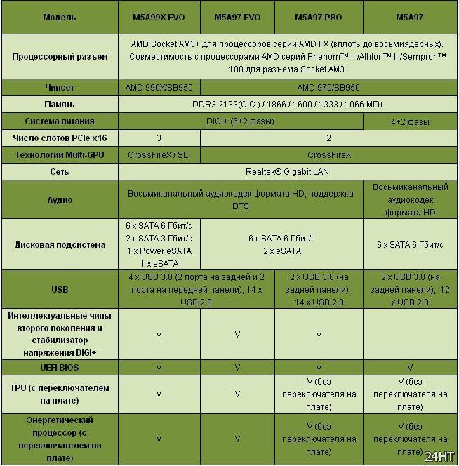ASUS выпускает серию материнских плат на новых чипсетах AMD