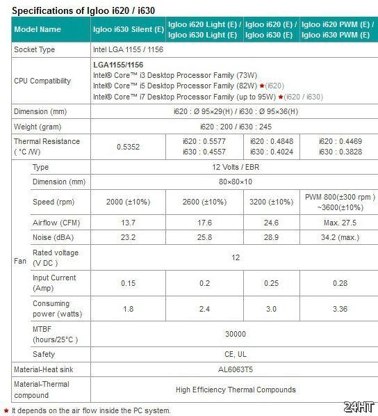 GlacialTech анонсировала кулеры Igloo i620/i630 для чипов Intel
