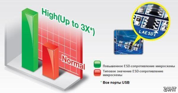 Подробности новой технологии GIGABYTE Ultra Durable 4 Classic