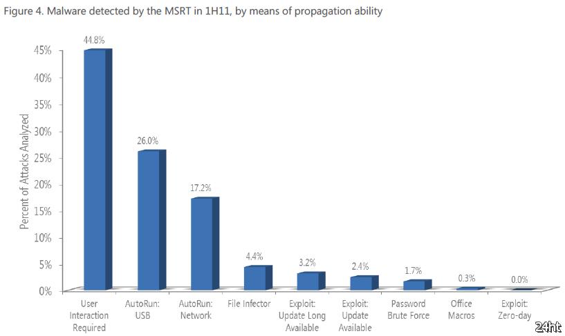 Microsoft: пользователи виновны в 45% случаев компрометации ПК