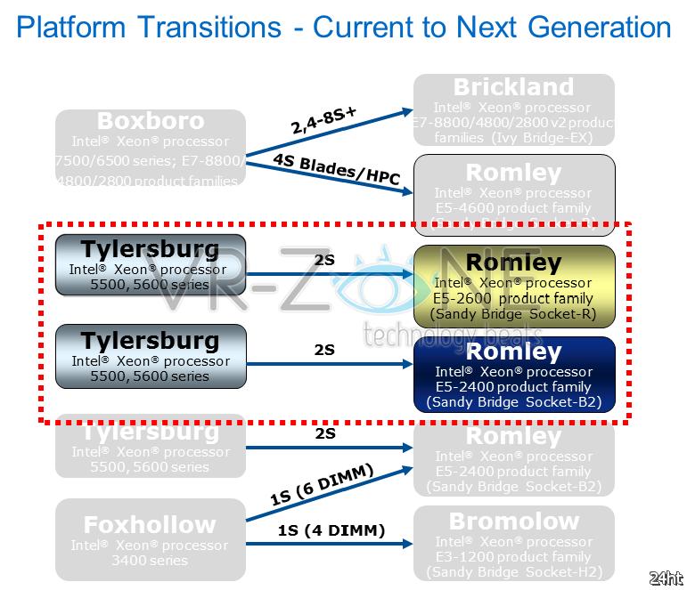 Энтузиасты получат 8-ядерные чипы Sandy Bridge-E в начале 2012 года