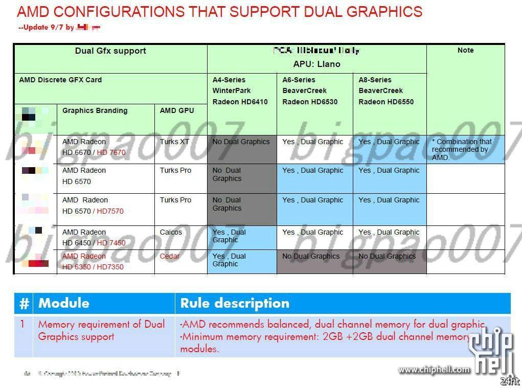 Модели начального уровня в семействе Radeon HD 7000 будут получены переименованием?
