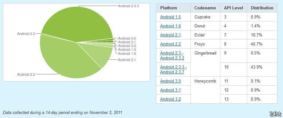 Среди Android-устройств Gingerbread занимает 44,4%, Froyo — 40,7%