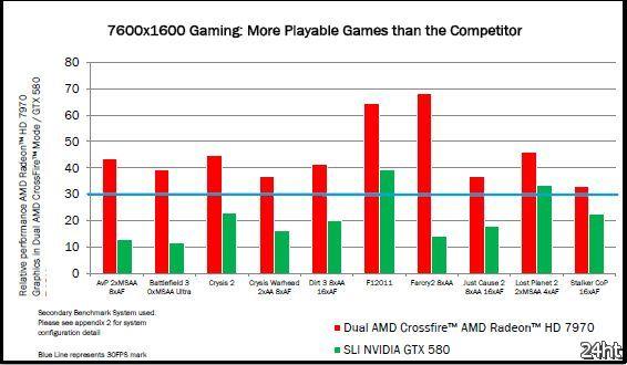 Новые результаты сравнительного тестирования видеокарты AMD Radeon HD 7970