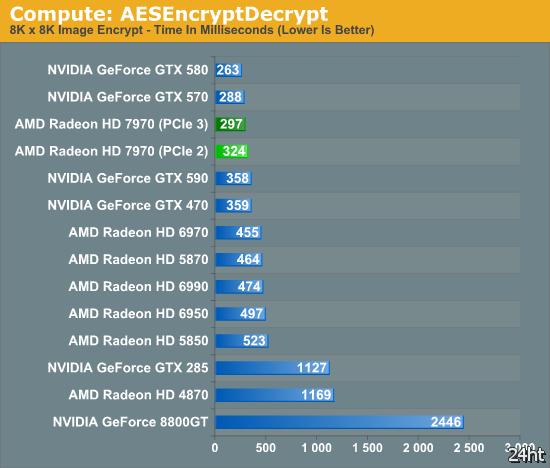 Sandy Bridge E, X79 PCIe 3.0 и Radeon HD 7970 — связка работает