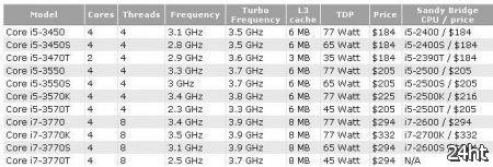 Спецификации и цены настольных процессоров Ivy Bridge