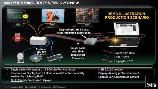 AMD Lightning Bolt: бюджетная альтернатива Thunderbolt для USB 3.0/DP