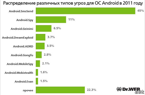 Число угроз для Android выросло в 2011 году в 20 раз