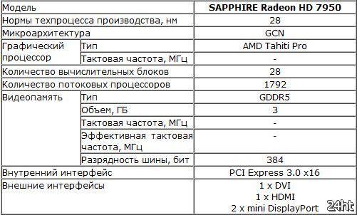 Демонстрация новой оптимизированной видеокарты SAPPHIRE Radeon HD 7950