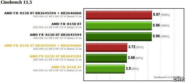 Независимое тестирование процессора AMD FX-8150 после обновления ОС