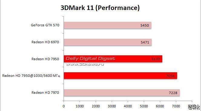 Radeon HD 7950 против GTX 570 и коллег по цеху