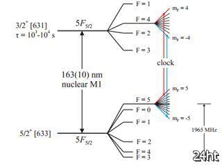 Физики придумали сверхточные ядерные часы