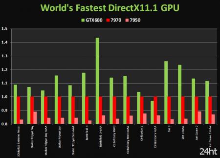 GeForce GTX 680 оказалась до 40% быстрее, чем Radeon HD 7970