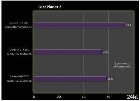 Новые тесты: GTX 680 действительно быстрее HD 7970