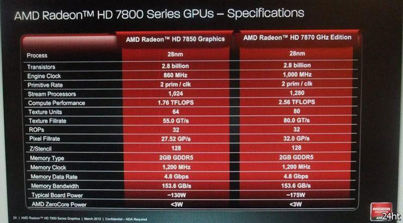 Опубликованы спецификации 3D-карт серии AMD Radeon HD 7800