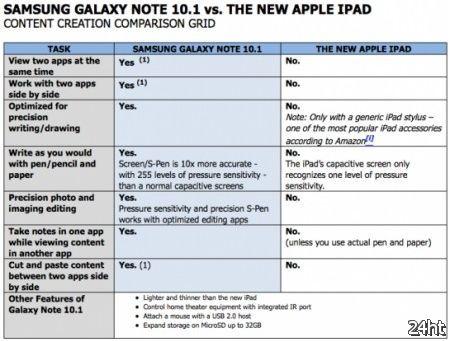 Samsung полагает, что по части создания контента Galaxy Note 10.1 лучше нового Apple iPad