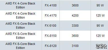 Во втором квартале AMD выпустит два странных процессора FX