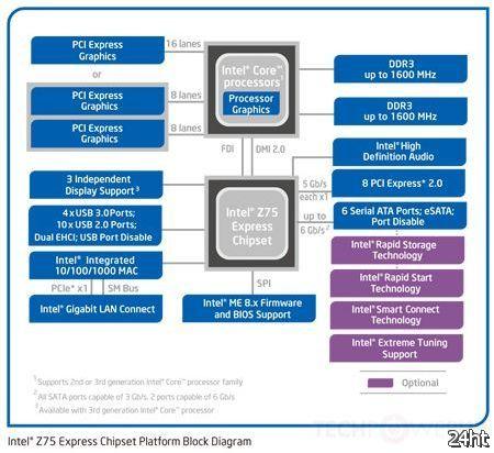 Чипсеты Intel 7-й серии представлены официально