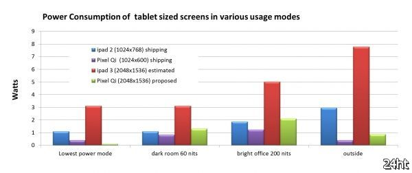 Pixel Qi предлагает конкурента прожорливому Retina Display