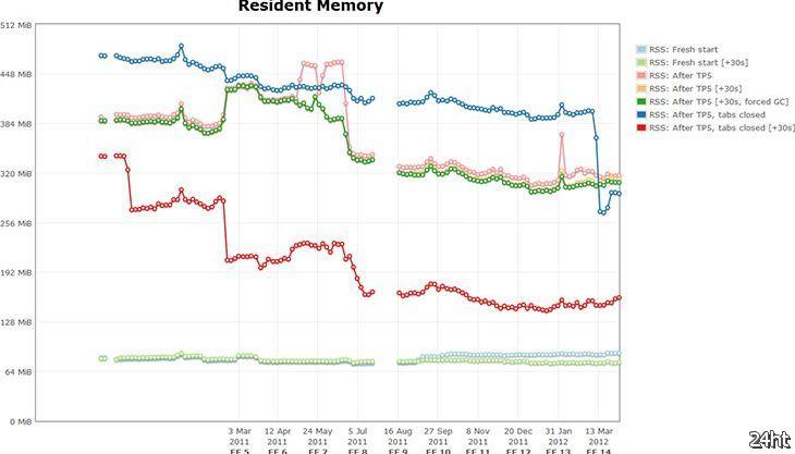 В Firefox 14 будут внесены новые заметные оптимизации по работе с памятью