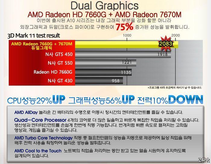 Производительность AMD Trinity A10-4600M в 3DMark 11 в сравнении с Ivy Bridge