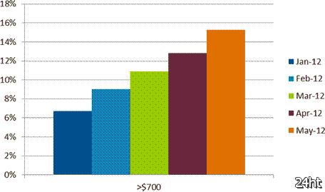 Ультрабуки дают импульс сегменту дорогих мобильных ПК на фоне общего замирания рынка