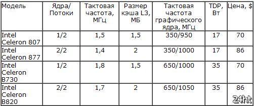 Четыре мобильных процессора Intel Celeron официально поступили в продажу