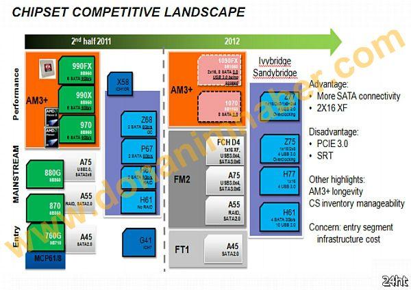 Чипсет AMD 1090FX выйдет в 2013 году и будет поддерживать процессоры AMD Steamroller