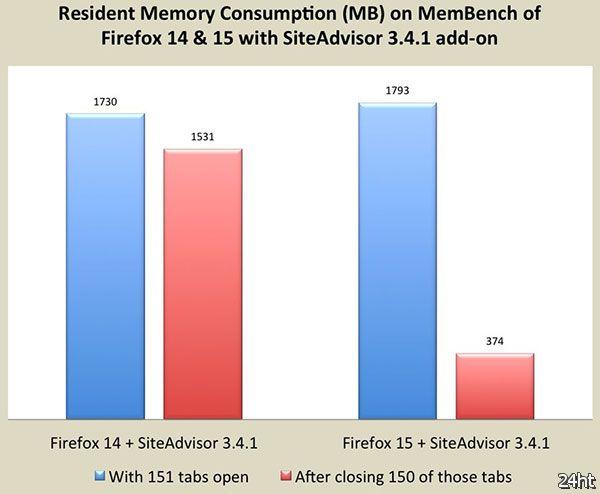 Firefox 15: оптимизация работы с памятью и другие новшества