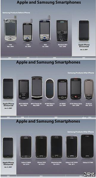 Компания Apple обвиняет корпорацию Samsung в копировании дизайна iPhone