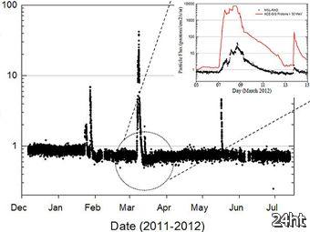 Марсоход MSL завершил сбор данных по космической радиации