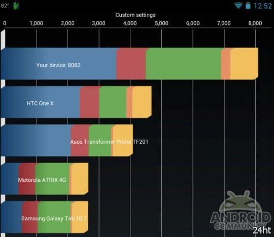 Nexus 7 разогнали до 2 ГГц, превратив в грозу бенчмарков