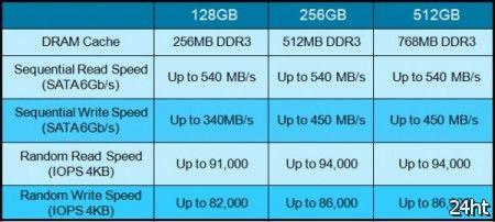 Plextor готовит к выходу линейку высокопроизводительных SSD M5P