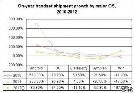 В 2012 году Android захватит 70% рынка